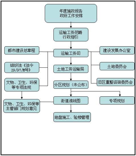 澳门城市规划流程图